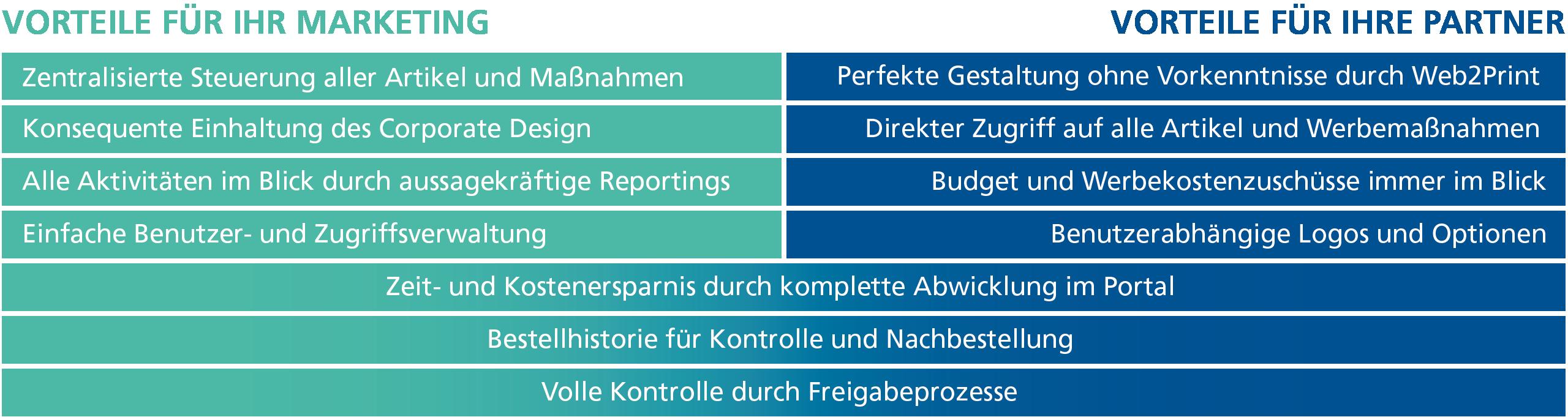 Vorteile Marketing und Vertriebspartner