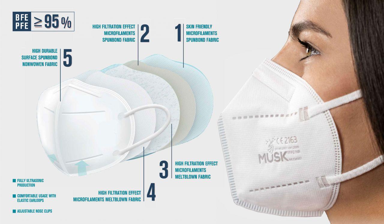 FFP2-Maske Aufbau
